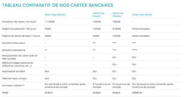 Comparatif carte bancaire Hello Bank