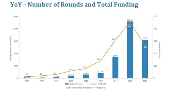Les sites de crowdlending ont levé 22 milliards de dollars en 2 ans