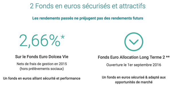 BforBank Euro Allocation Long Terme 2